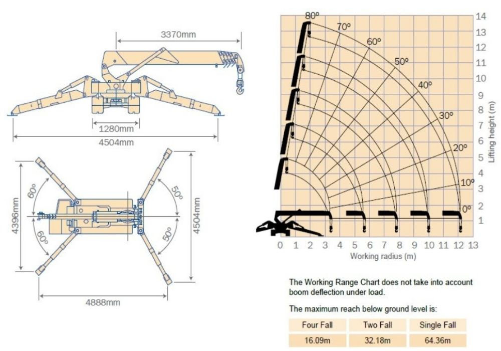 MC 405 Outrigger Spread Dimensions & Working Range Chart